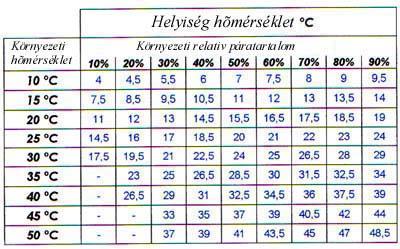 Hőérzet táblázat
